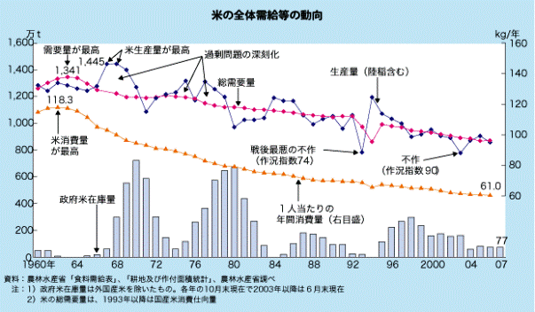 25 日本の米 減反政策 - 地理講...