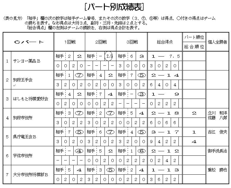 将棋 連盟 棋士 別 成績 一覧