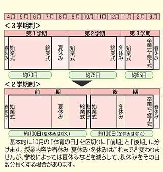○2学期制保護者説明会 - 矢野南小学校PTA