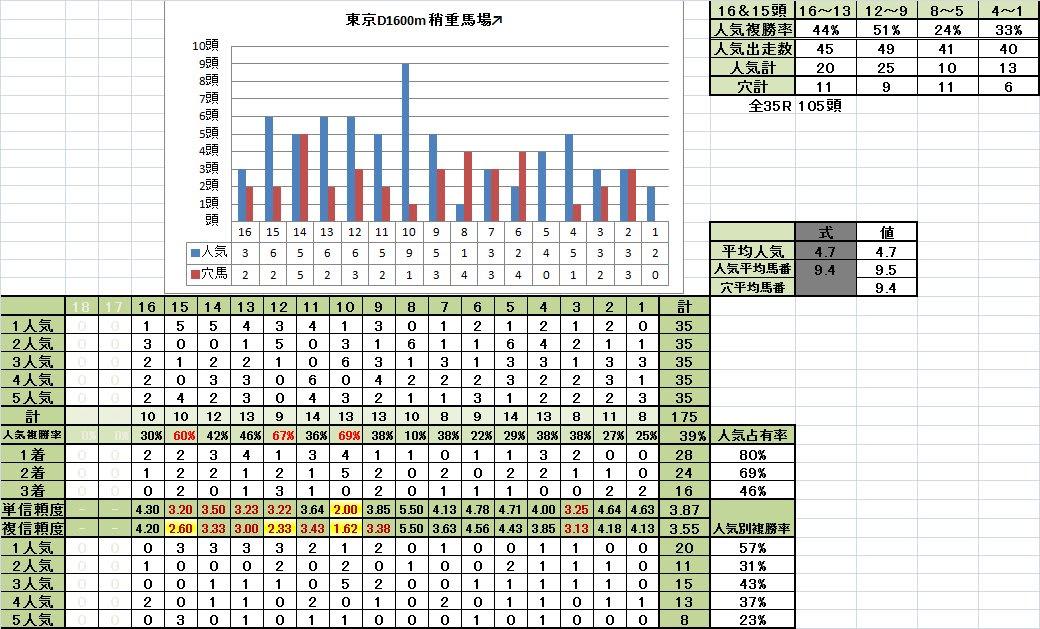 東京ダート1600m 馬番別成績 稍重馬場回復期