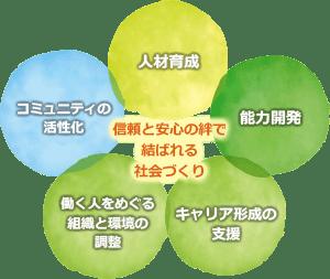 アシタネプロジェクト活動指針