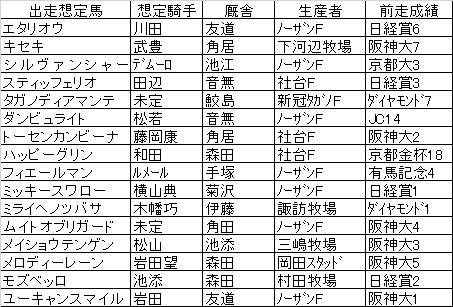 天皇 賞 春 2020 出走 予定