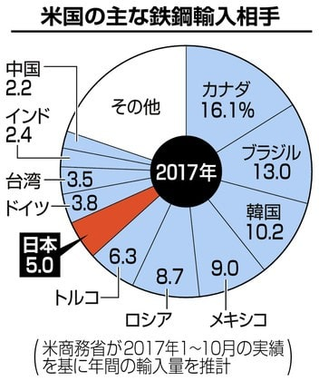 ☆米輸入制限、日本も対象か 例外...