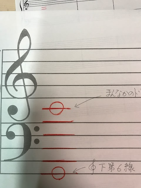 ヘ音譜表の必要性を感じてくれた、下第10線の話