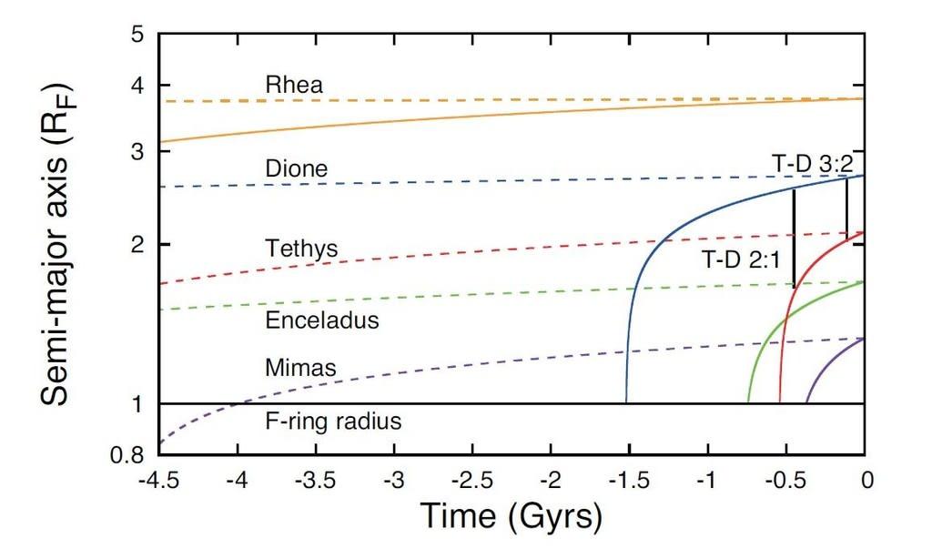 土星の中型衛星の軌道進化と エ...