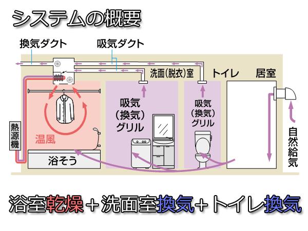 浴室乾燥システム概要