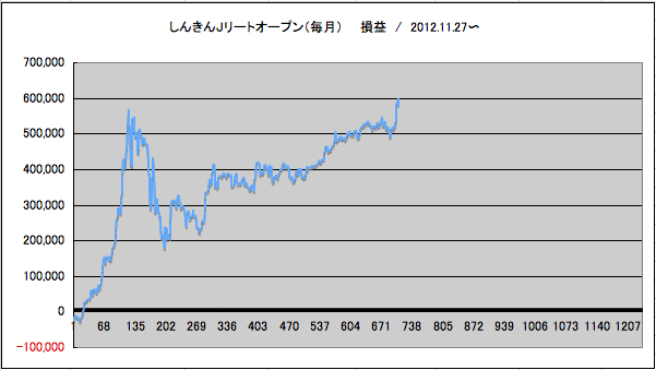 J リート しんきん