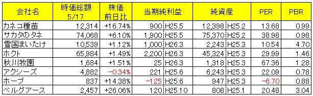 カネコ 種苗 株価