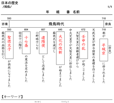 漢字 漢字練習ノート ダウンロード : 年表ドリル(日本の歴史 ...