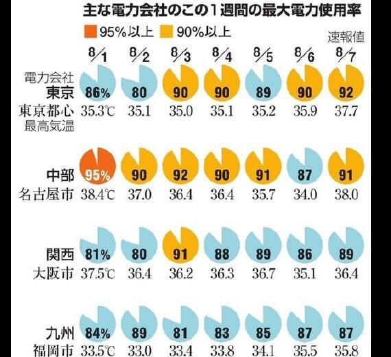 2015年8月の電力需給