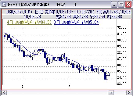 ドル円(日足)
