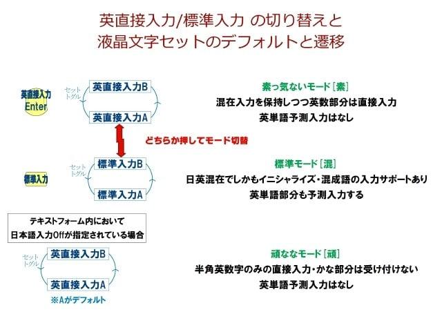 文字セットトグル遷移と入力モード切替