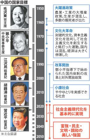 中国 共産党 指導 者