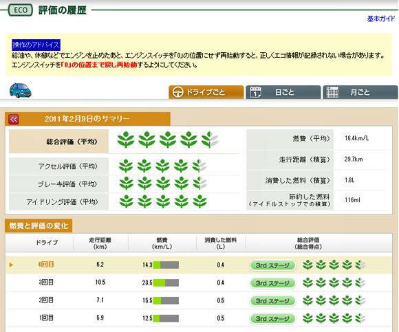 2011年2月某日のドライブごとのECO情報
