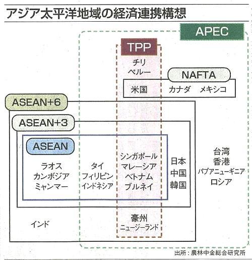 【TPP】参加方針 【APEC】 までというが、TPP参加国は4 割 程度 ...