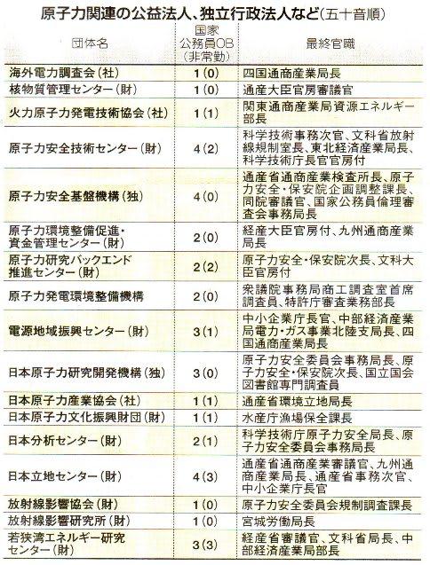 原子力」天下り 結ぶ 「原子力村」霞が関一帯に密集 - 来栖宥子☆午後 ...