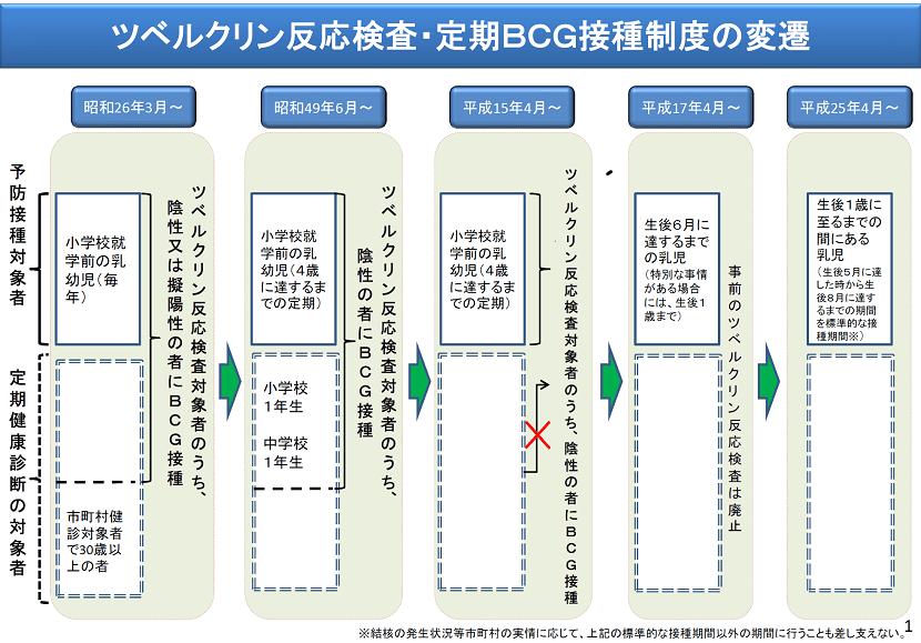 結核(BCG) + Mantoux reaction...