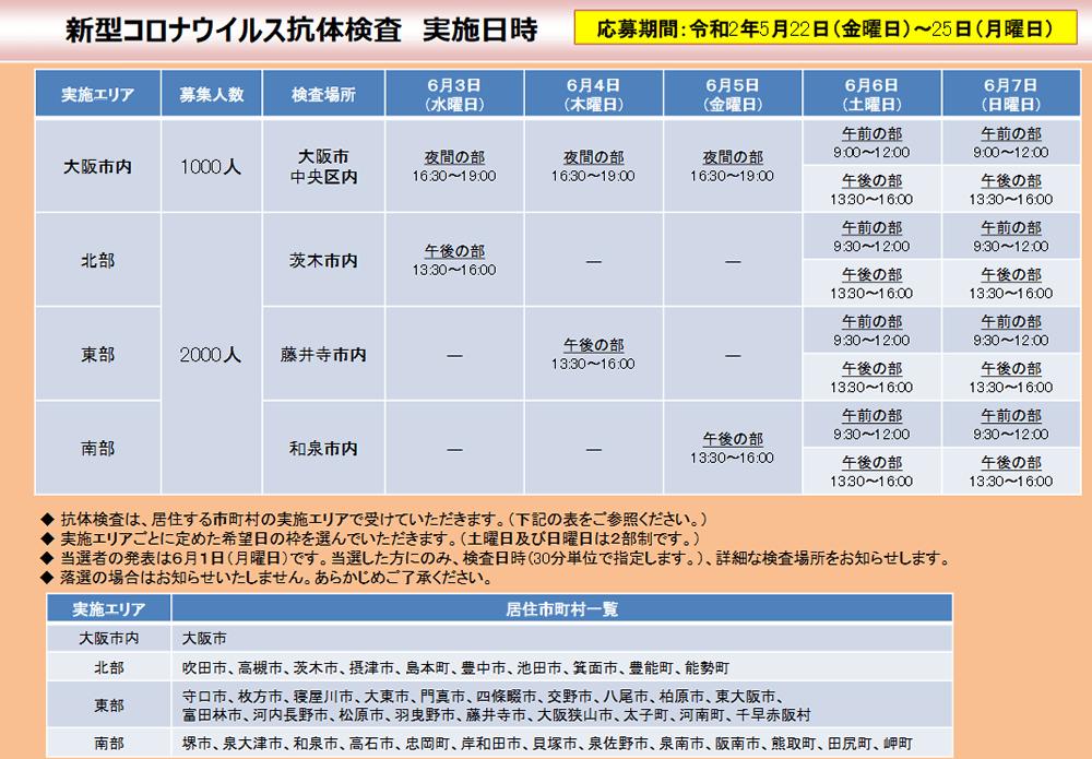 抗体 検査 大阪