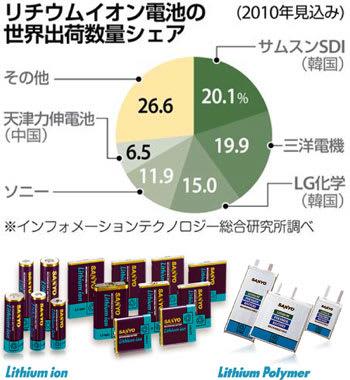 イオン 電池 トップ リチウム シェア