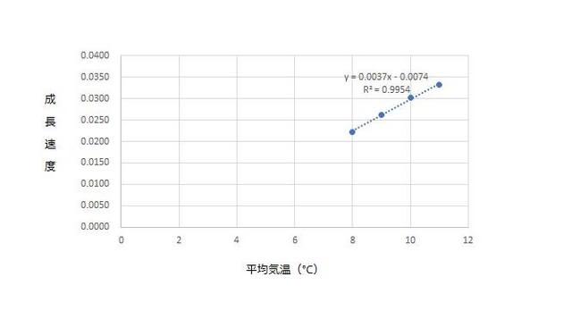 ムカシトンボの上陸ヤゴにおける発育速度と平均気温の関係