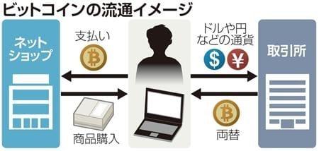 流通不能になったビットコイン