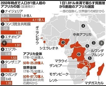 ナイジェリア 将来は世界第3位の人口へ 現在は世界最多の極度 ...