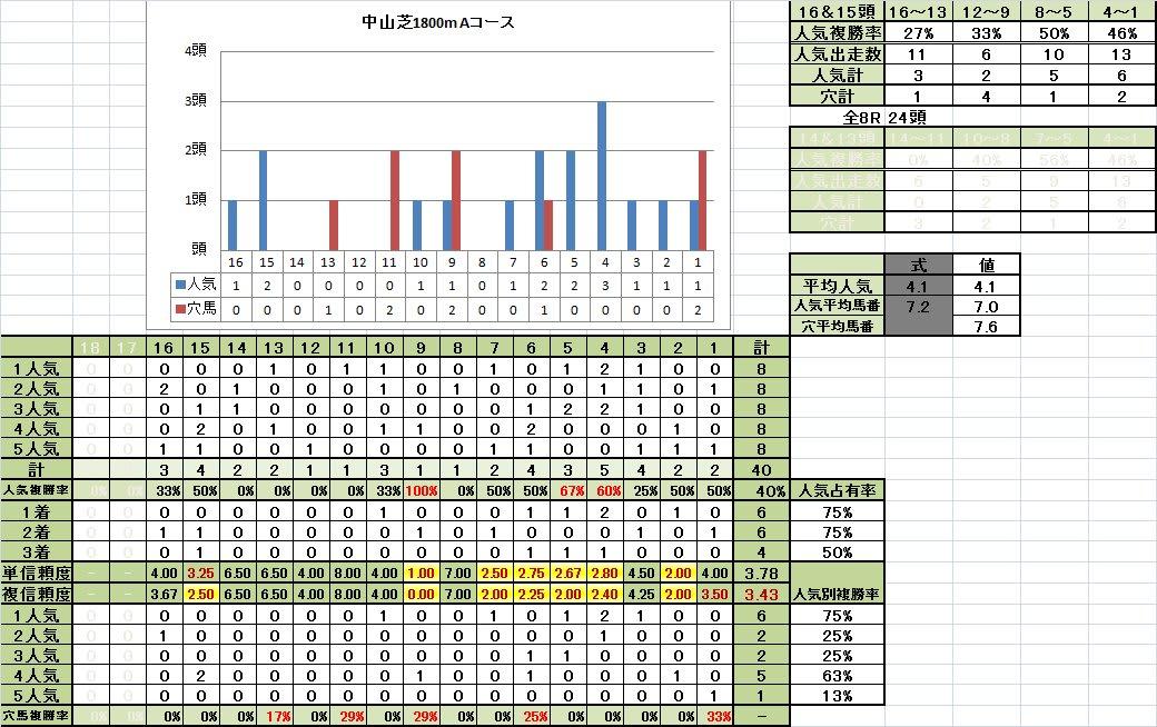 中山芝1800mAコース馬番別成績馬場悪化期