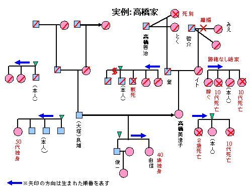 男澤惠一・家系と先祖のBLOG