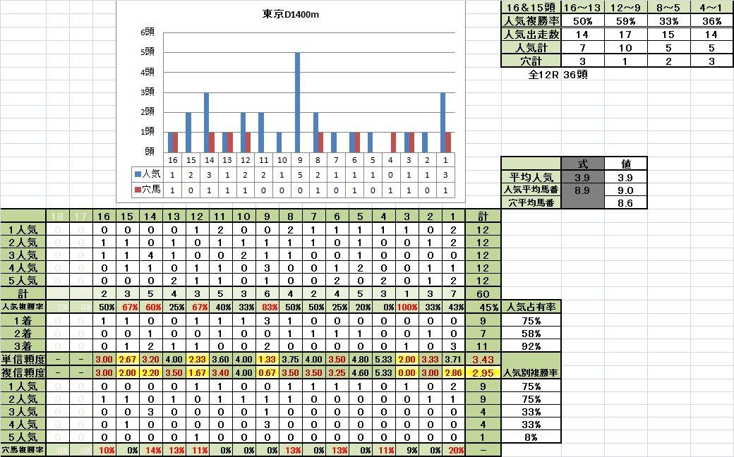 東京D1400m重馬場悪化キープ期馬番別成績