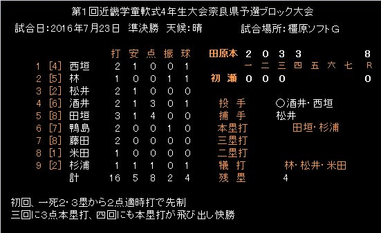 中部日本都市対抗軟式野球大会   公益財団法人 全日 …