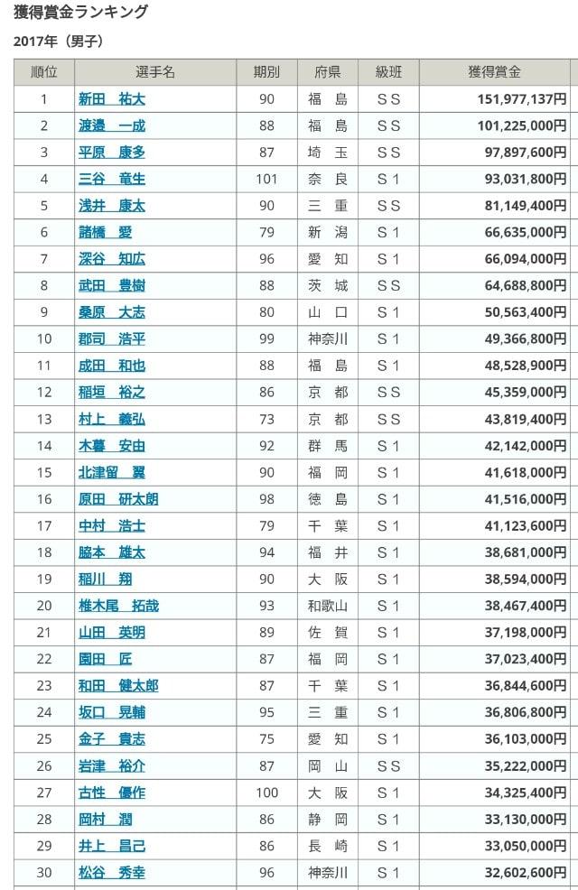競輪 賞金 ランキング 2021年獲得賞金額上位100名の高額賞金レース