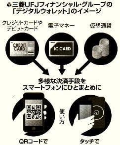 三菱UFJフィナンシャル・グループの「デジタルウォレット」のイメージ