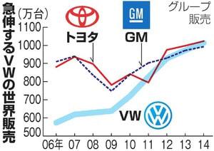 2015 09 25 VW不正、世界規模か 米国だけでなく欧州にも飛び火【岩水・保管記事】