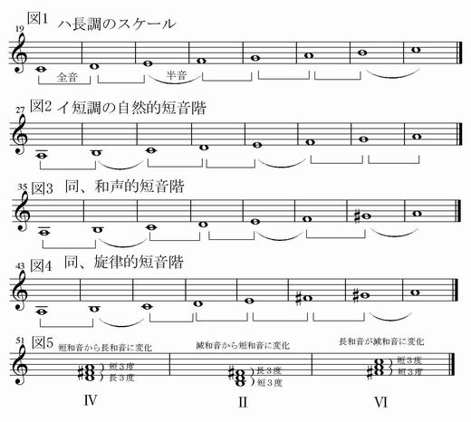 和声学あれこれ(3)「なぜ、短調の音階は3種類あるのか?」 - ミューズの日記