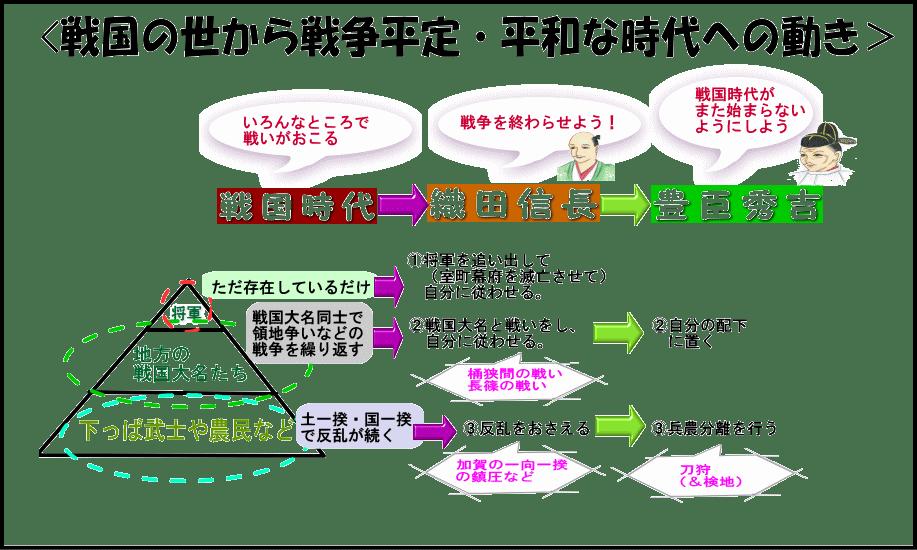 歴史模擬授業(第17回 安土・桃...