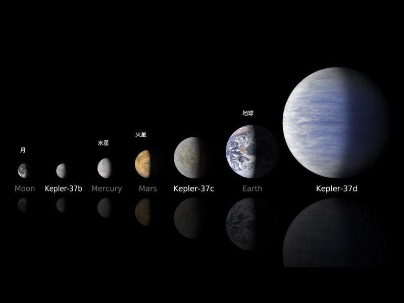 """""""ケプラー37""""の惑星と太陽系惑星の大きさ比較"""