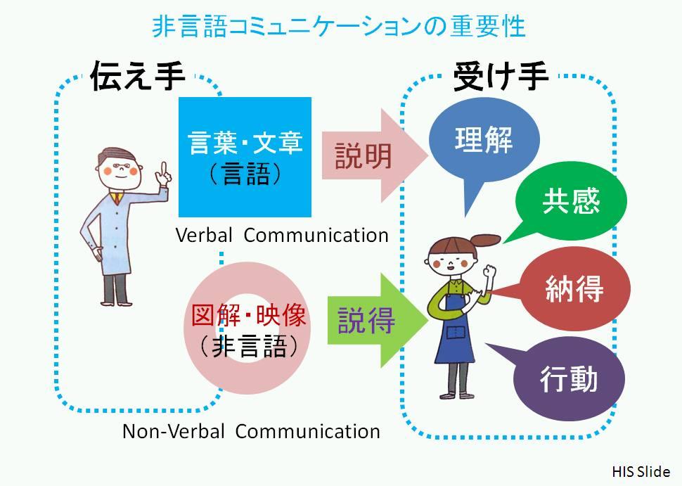 と は コミュニケーション ノンバーバル