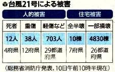 台風21号による被害状況