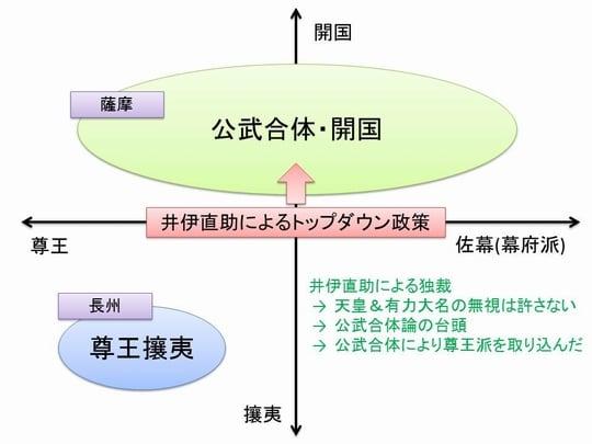幕末における理念闘争 - 進化す...