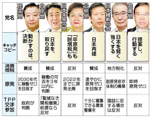 □【選挙公約】飴玉公約を見極め...