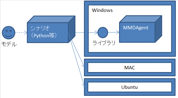 MMDAgentのモデリングツール・ライブラリ使用の図