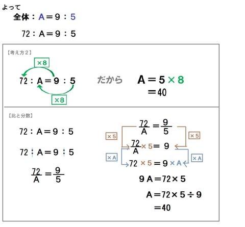 比の問題(小6)「比と分数の関係③」 - 『算数の教え方教えます ...
