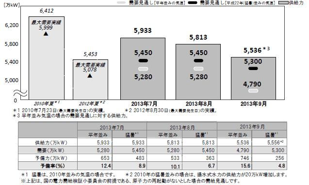 東京電力 見通し