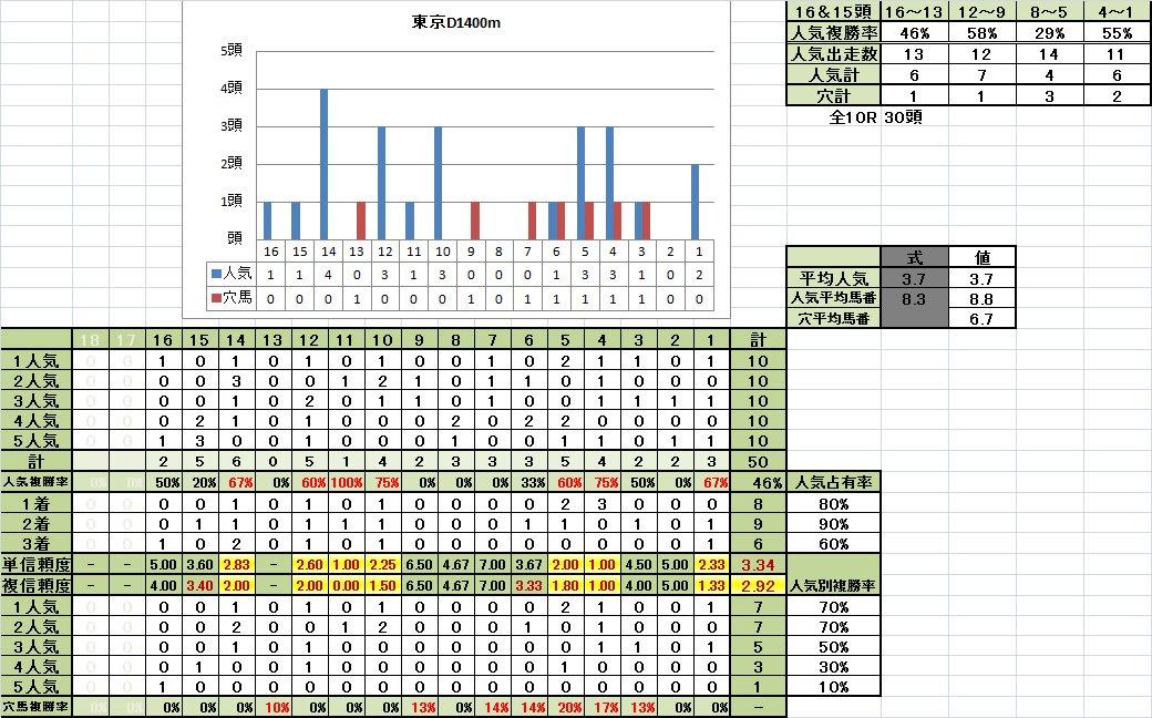 東京D1400m不良馬場悪化キープ期馬番別成績