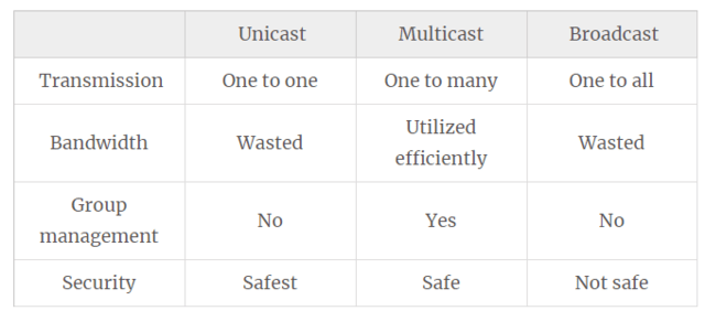 Unicast vs Multicast vs Broadcast: What Are the Differences