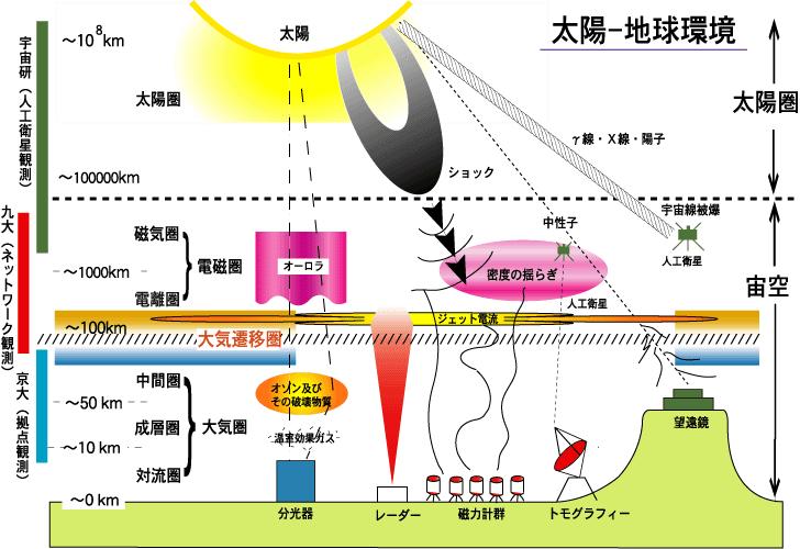 オゾン 層 の 破壊 原因