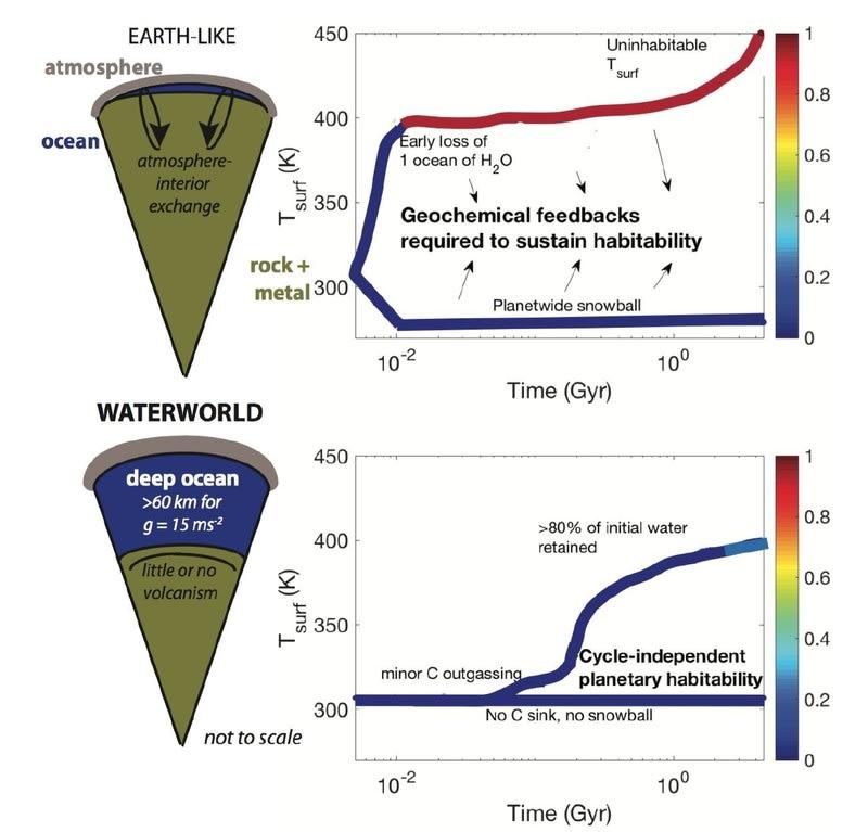 系外惑星 水の世界 の居住性 - ...