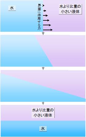浮力の説明の謎 (7-b) - はぎわ...