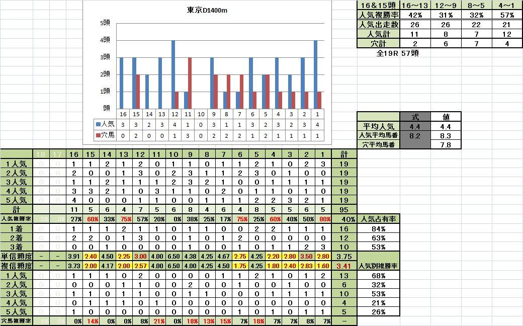 東京D1400m稍重馬場悪化期馬番別成績