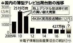 国内の薄型テレビ出荷台数の推移